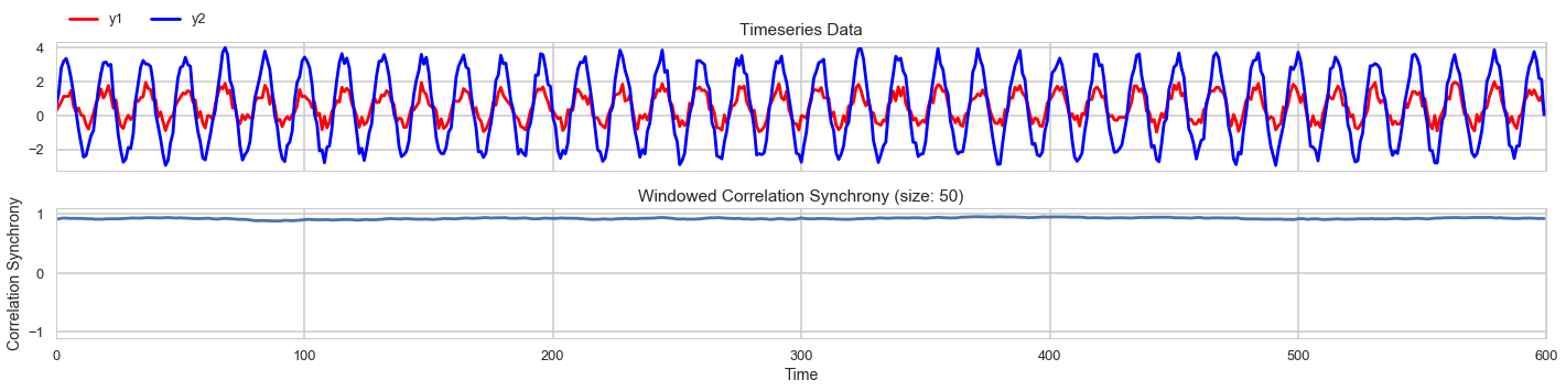 Signal processing tutorial on FFT, instantaneous phase synchrony